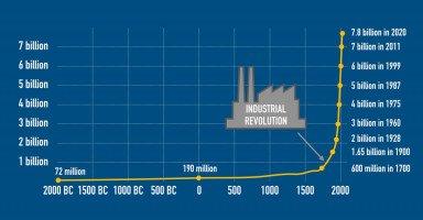 أسباب الانفجار السكاني وآثاره على المجتمع والبيئة