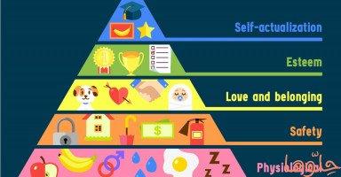 هرم ماسلو لترتيب الاحتياجات وأهميته في التنمية الذاتية