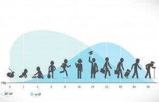 مراحل النمو النفسي ومتطلبات كل مرحلة عمرية